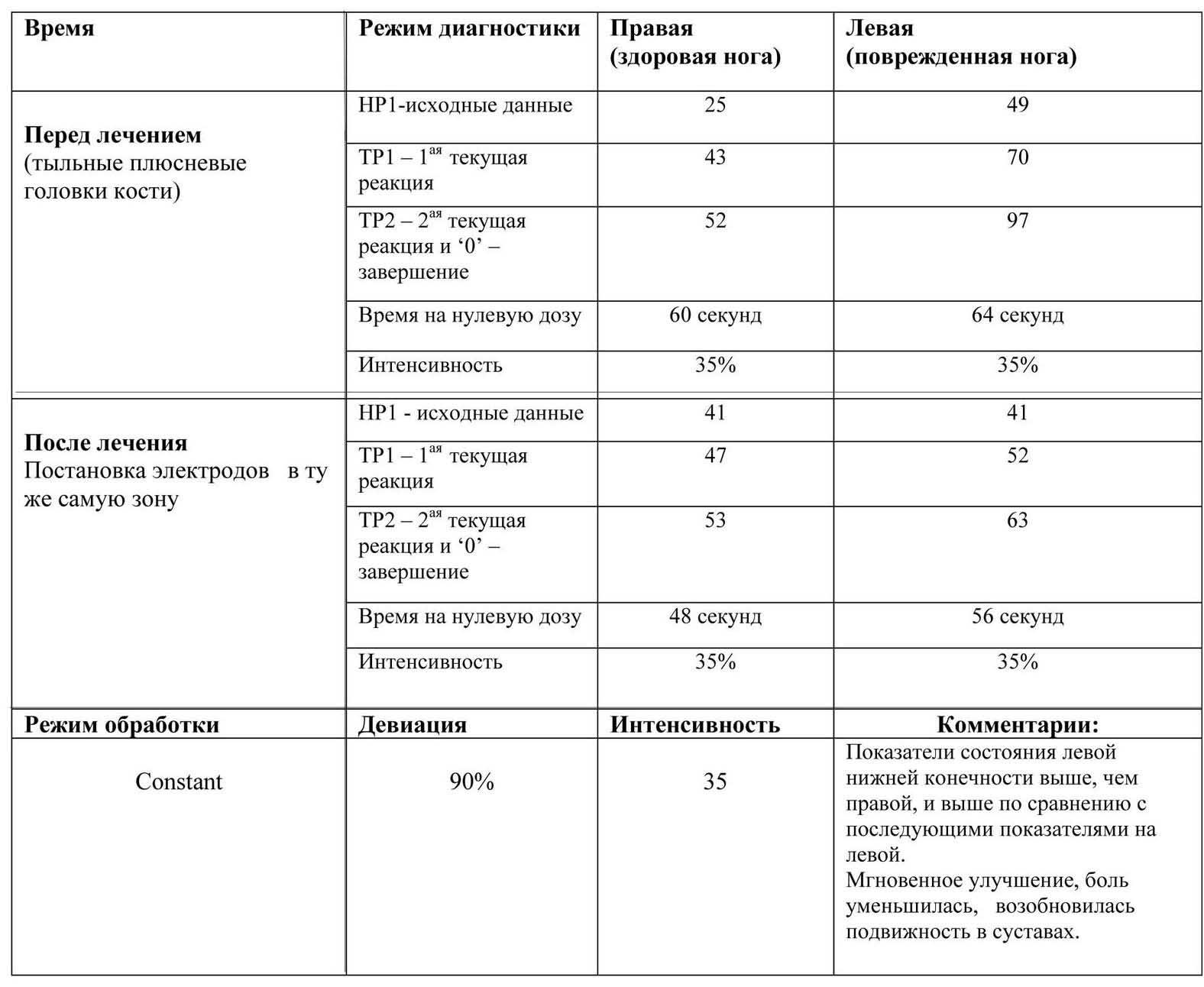 Таблица результатов лечения